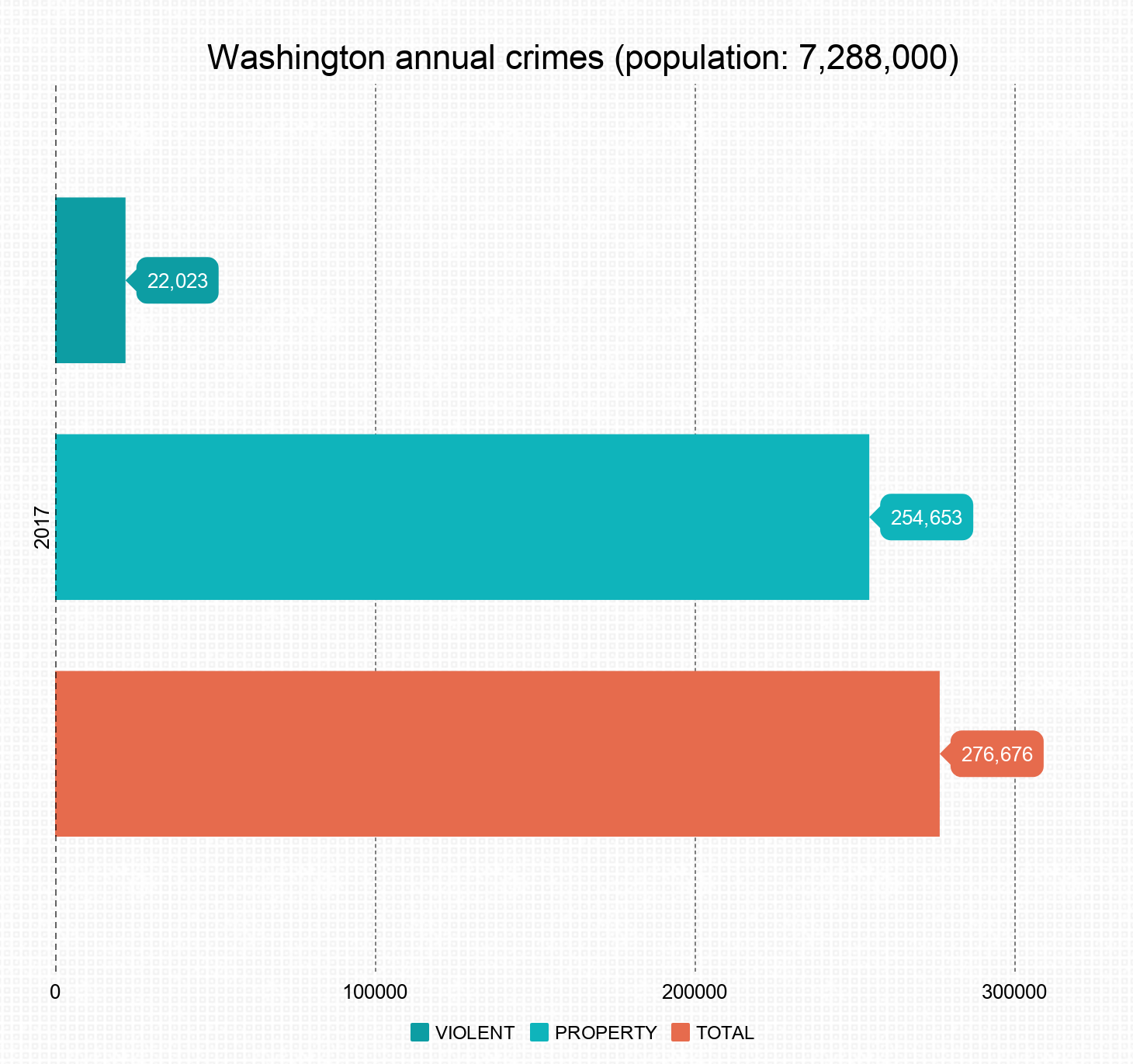 Crime in the State of Washington
