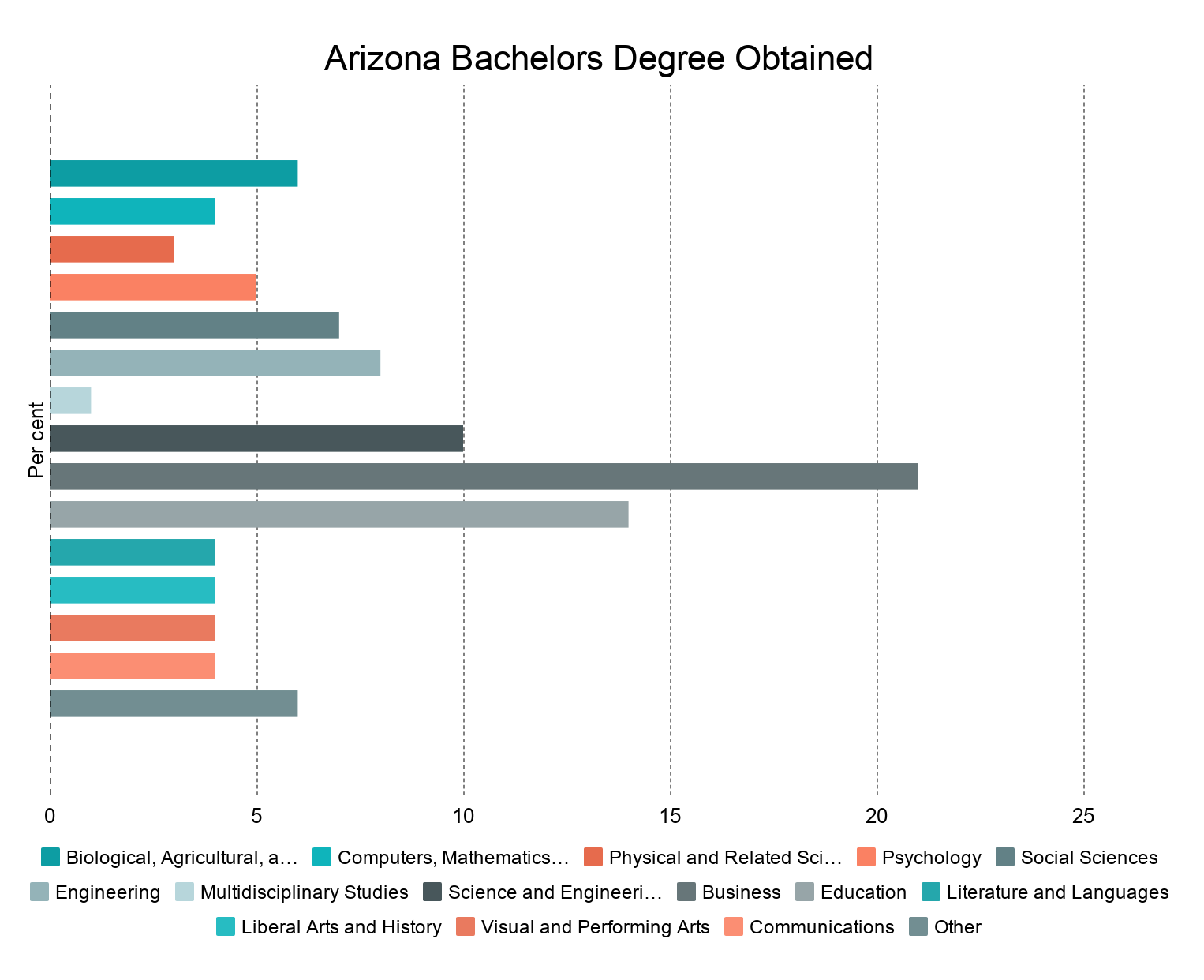 Quality of higher education in Arizona