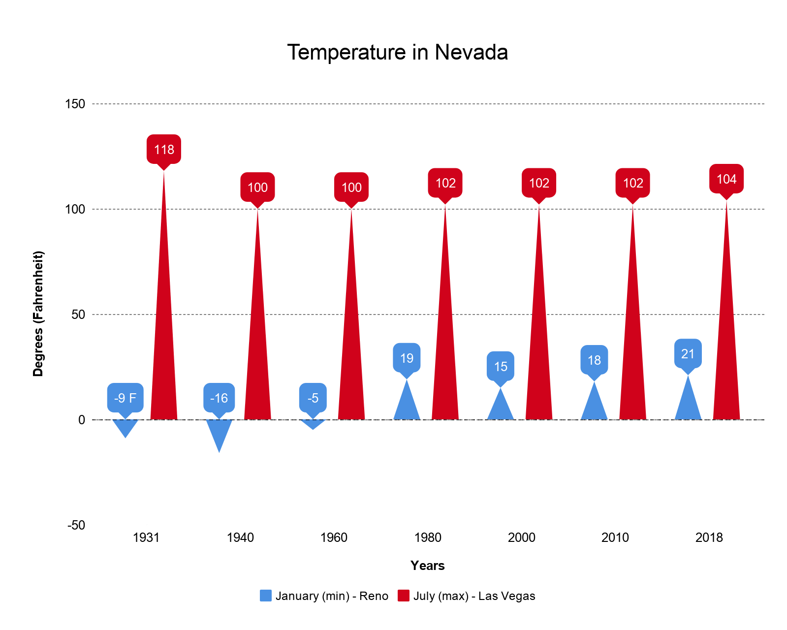 Temperature in Nevada