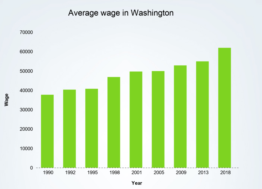 Average wage in the State of Washington