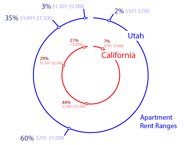 Moving to Utah