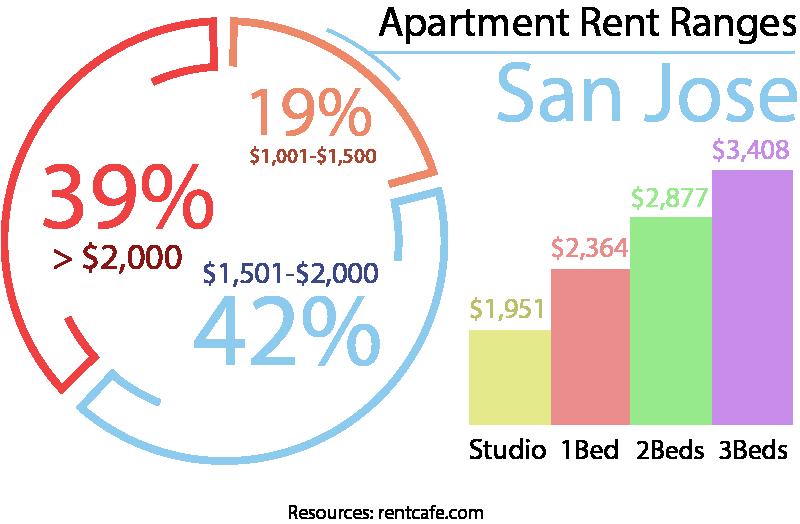 Moving to San Jose