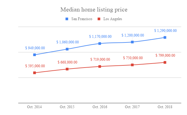 Median home listing price SF vs LA