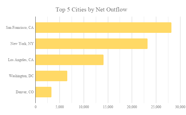 Top 5 Cities by Net Outflow