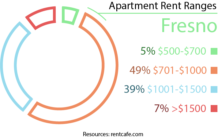 Moving to Fresno