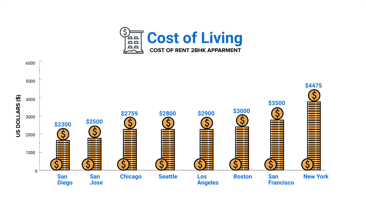 Cost of Living in San Jose
